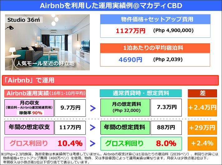 Airbnb運用実績例