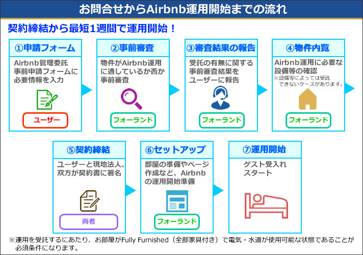 Airbnbお申込み方法・運用開始までの流れ